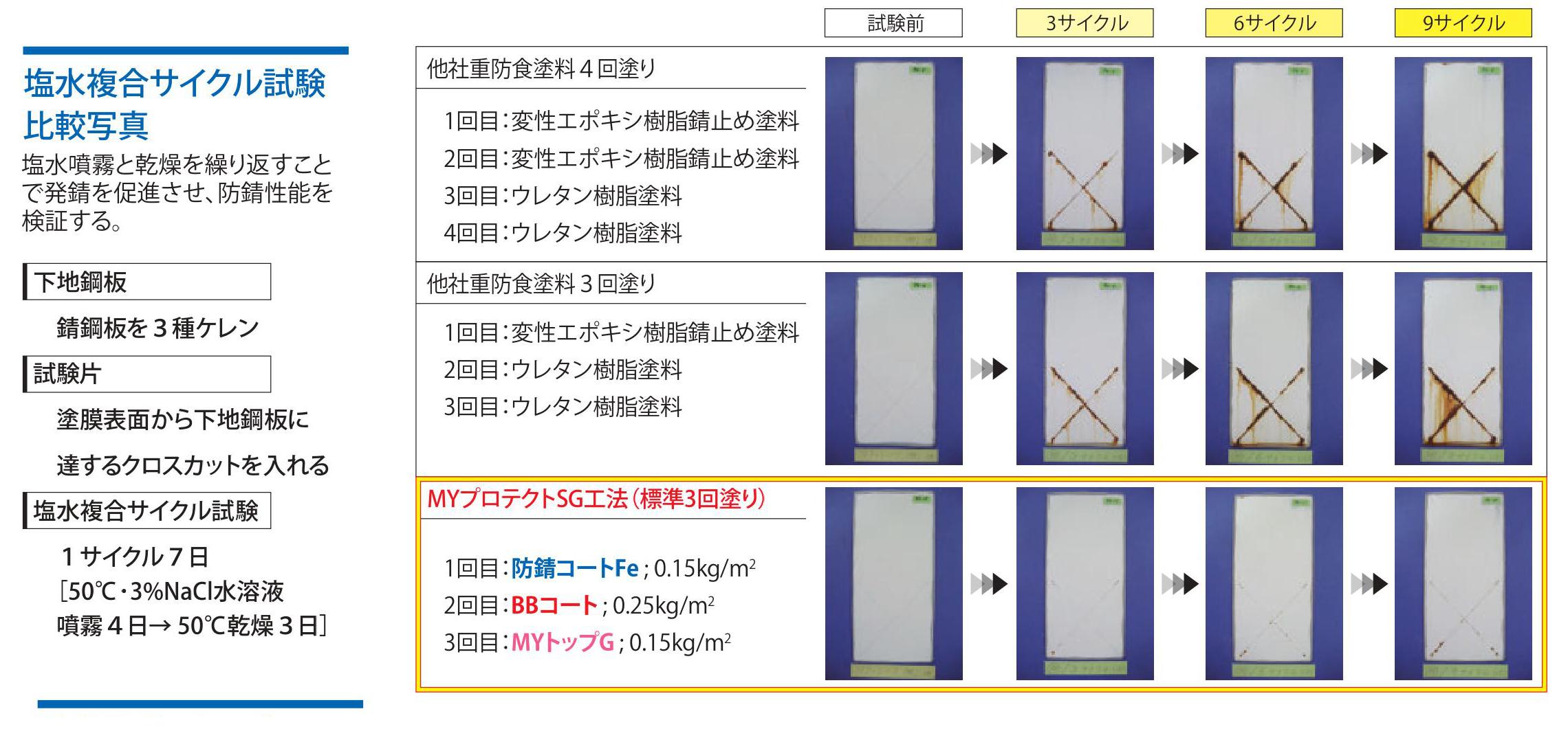 塩水複合サイクル試験:塩水噴霧と乾燥を繰り返し、発錆を促進させ、防錆性能を検証。